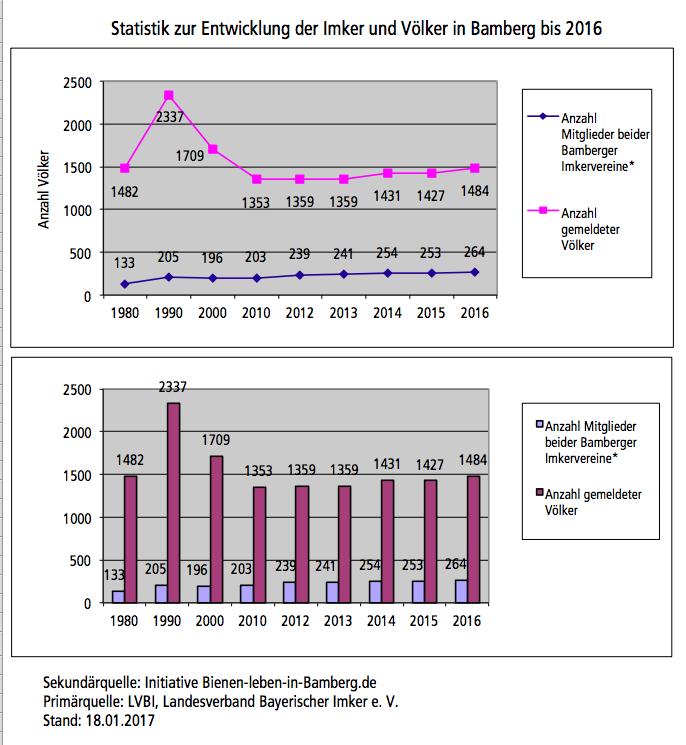 Statistik Imker und Völkerführung in Bamberg, Stand: 31.12.2016. Sekundärquelle: Initiative Bienen-leben-in-Bamberg.de Primärquelle: LVBI, Landesverband Bayerischer Imker e. V., Nürnberg