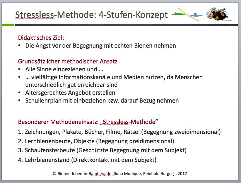 Screenshot aus der Powerpoint zur Stressless-Methode BLIB